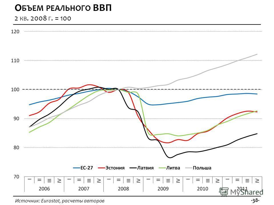 Источник: Eurostat, расчеты авторов -38- О БЪЕМ РЕАЛЬНОГО ВВП 2 КВ. 2008 Г. = 100