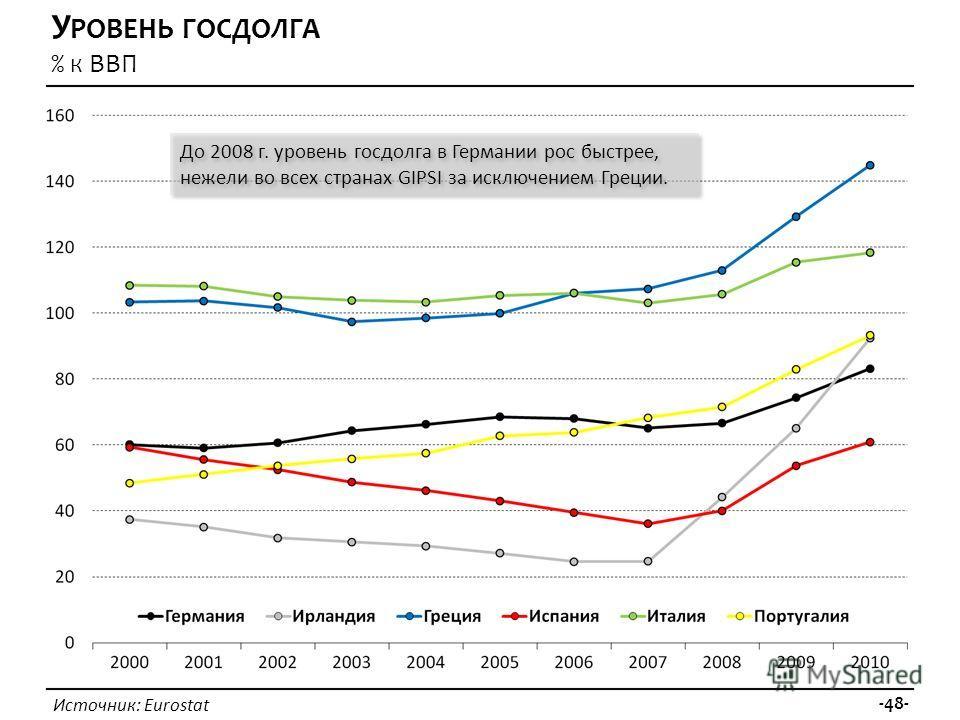 Источник: Eurostat -48- У РОВЕНЬ ГОСДОЛГА % К ВВП До 2008 г. уровень госдолга в Германии рос быстрее, нежели во всех странах GIPSI за исключением Греции.