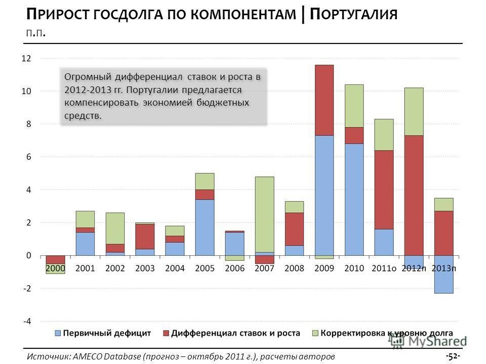 Источник: AMECO Database (прогноз – октябрь 2011 г.), расчеты авторов -52- П РИРОСТ ГОСДОЛГА ПО КОМПОНЕНТАМ | П ОРТУГАЛИЯ П. П. Огромный дифференциал ставок и роста в 2012-2013 гг. Португалии предлагается компенсировать экономией бюджетных средств.