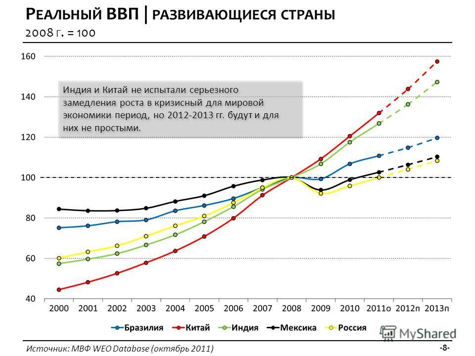 Источник: МВФ WEO Database (октябрь 2011) -8- Р ЕАЛЬНЫЙ ВВП | РАЗВИВАЮЩИЕСЯ СТРАНЫ 2008 Г. = 100 Индия и Китай не испытали серьезного замедления роста в кризисный для мировой экономики период, но 2012-2013 гг. будут и для них не простыми.