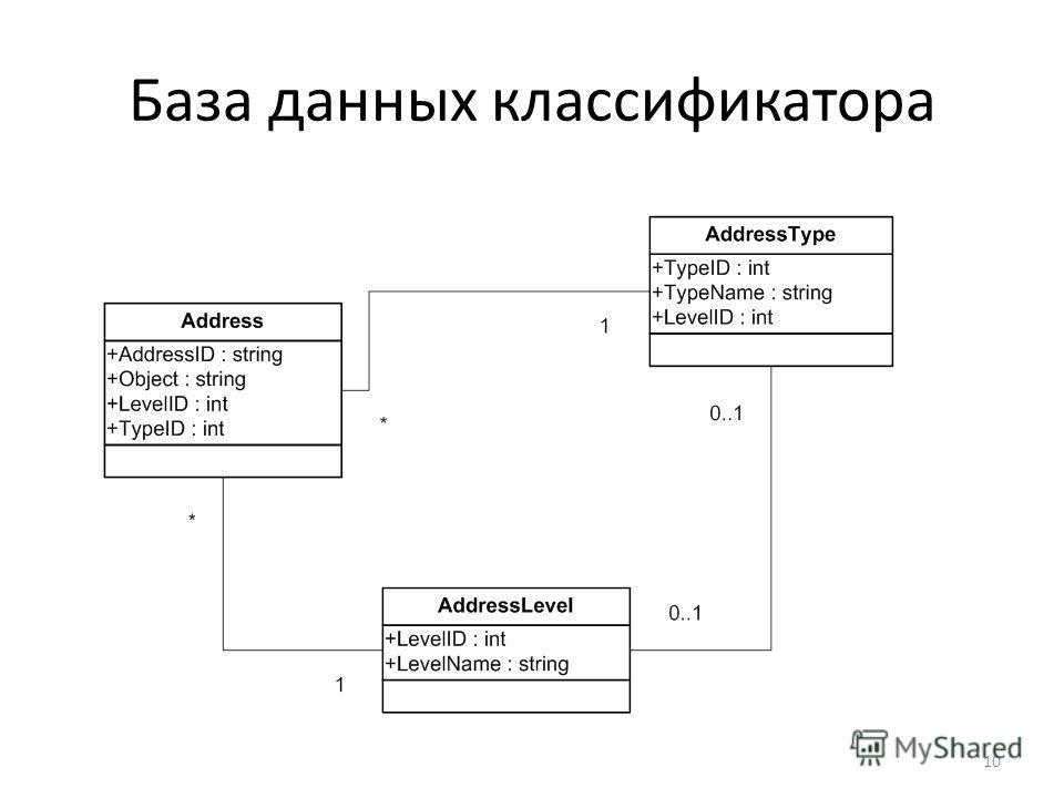 База данных классификатора 10