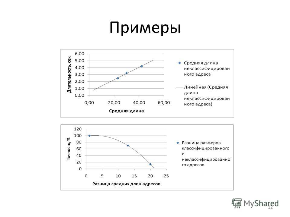Примеры 12