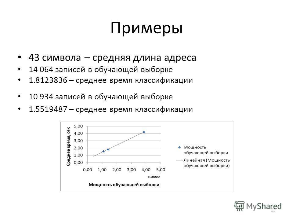 Примеры 43 символа – средняя длина адреса 14 064 записей в обучающей выборке 1.8123836 – среднее время классификации 10 934 записей в обучающей выборке 1.5519487 – среднее время классификации 13