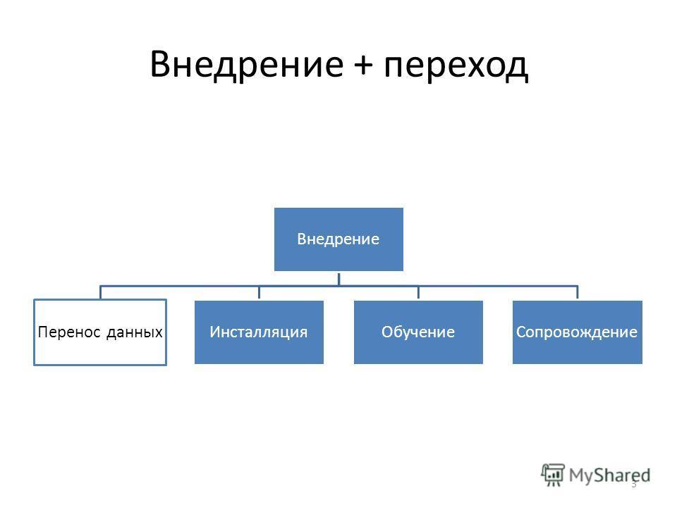 Внедрение + переход Внедрение Перенос данныхИнсталляцияОбучениеСопровождение 3