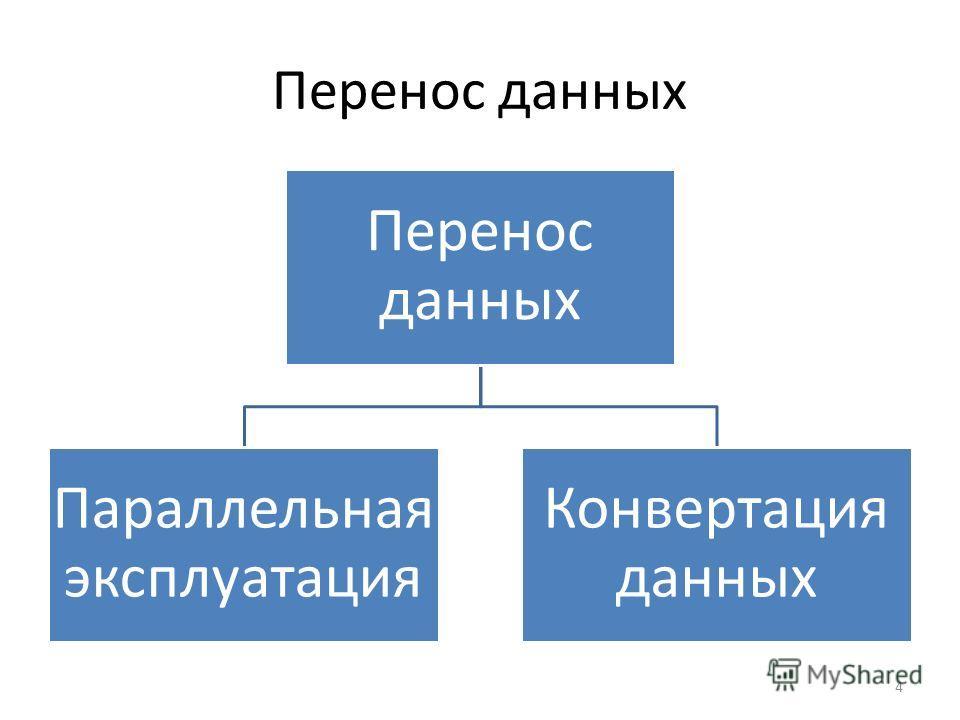 Перенос данных Параллельная эксплуатация Конвертация данных 4