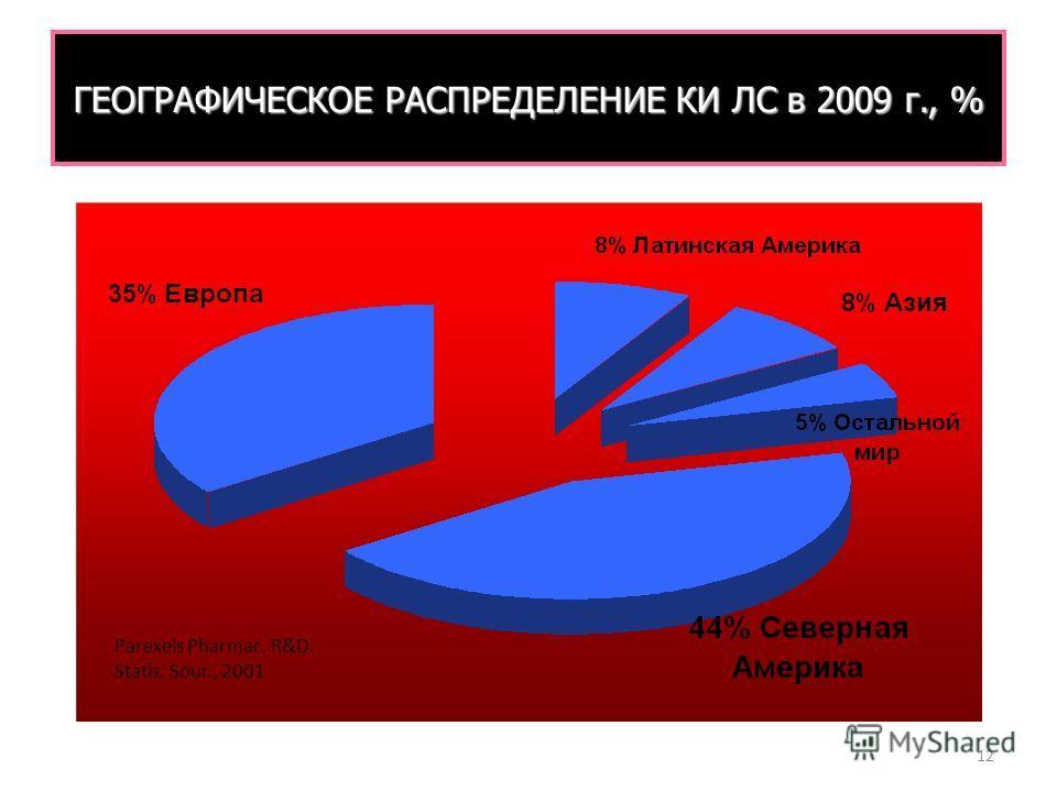12 ГЕОГРАФИЧЕСКОЕ РАСПРЕДЕЛЕНИЕ КИ ЛС в 2009 г., % Parexels Pharmac. R&D. Statis. Sour., 2001