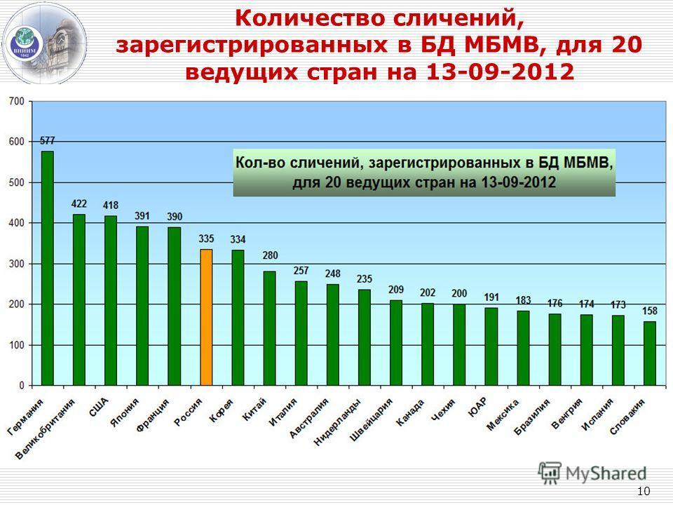 Количество сличений, зарегистрированных в БД МБМВ, для 20 ведущих стран на 13-09-2012 10