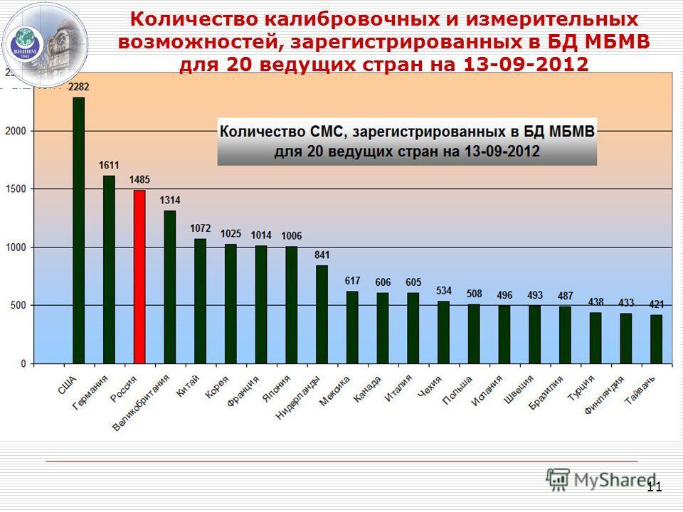 11 Количество калибровочных и измерительных возможностей, зарегистрированных в БД МБМВ для 20 ведущих стран на 13-09-2012