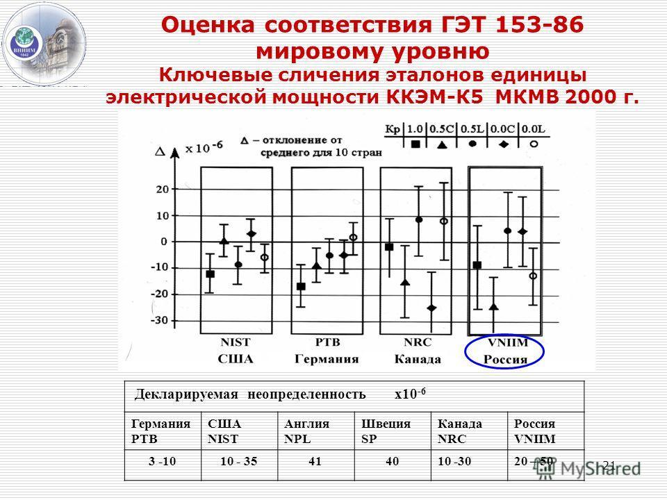 Оценка соответствия ГЭТ 153-86 мировому уровню Ключевые сличения эталонов единицы электрической мощности ККЭМ-К5 МКМВ 2000 г. Декларируемая неопределенность х10 -6 Германия РТВ США NIST Англия NPL Швеция SP Канада NRC Россия VNIIM 3 -1010 - 35414010