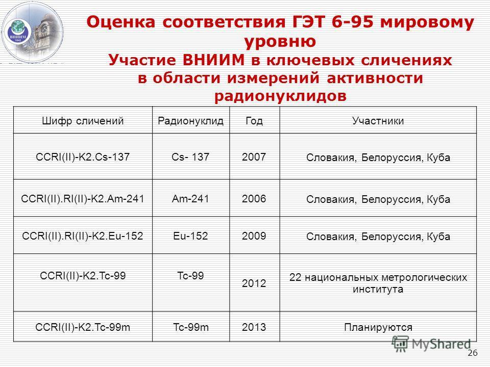 26 Оценка соответствия ГЭТ 6-95 мировому уровню Участие ВНИИМ в ключевых сличениях в области измерений активности радионуклидов Шифр сличенийРадионуклидГодУчастники CCRI(II)-K2.Cs-137Cs- 1372007 Словакия, Белоруссия, Куба CCRI(II).RI(II)-K2.Am-241Am-