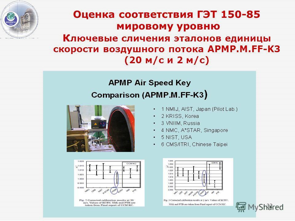 32 Оценка соответствия ГЭТ 150-85 мировому уровню К лючевые сличения эталонов единицы скорости воздушного потока APMP.M.FF-K3 (20 м/c и 2 м/c)