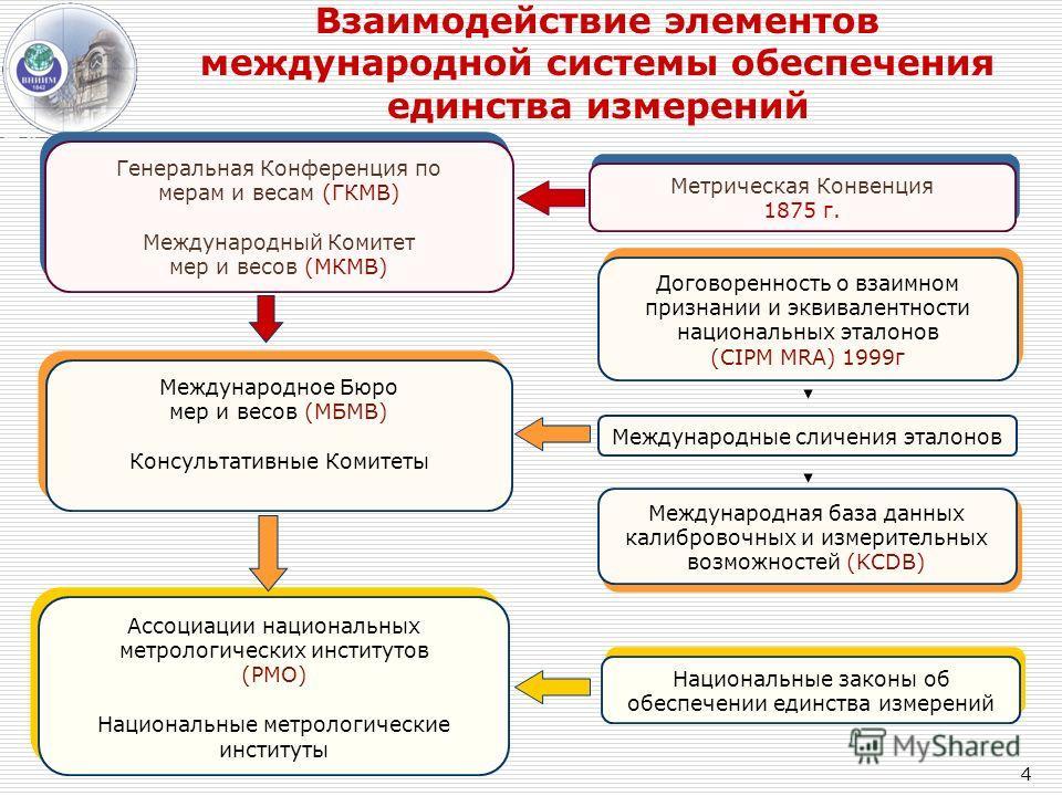 Взаимодействие элементов международной системы обеспечения единства измерений Договоренность о взаимном признании и эквивалентности национальных эталонов (CIPM MRA) 1999г Ассоциации национальных метрологических институтов (РМО) Национальные метрологи