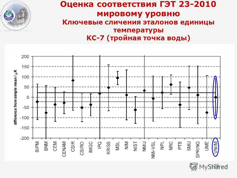 55 Оценка соответствия ГЭТ 23-2010 мировому уровню Ключевые сличения эталонов единицы температуры KC-7 (тройная точка воды)