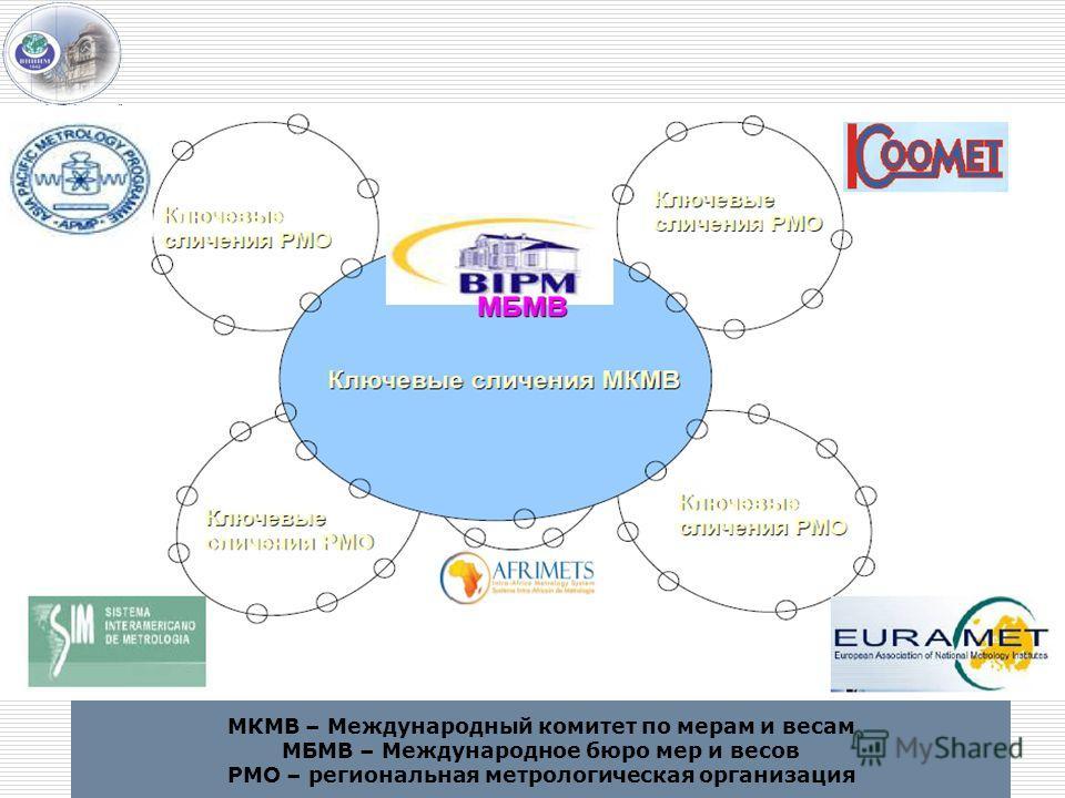 МКМВ – Международный комитет по мерам и весам МБМВ – Международное бюро мер и весов РМО – региональная метрологическая организация