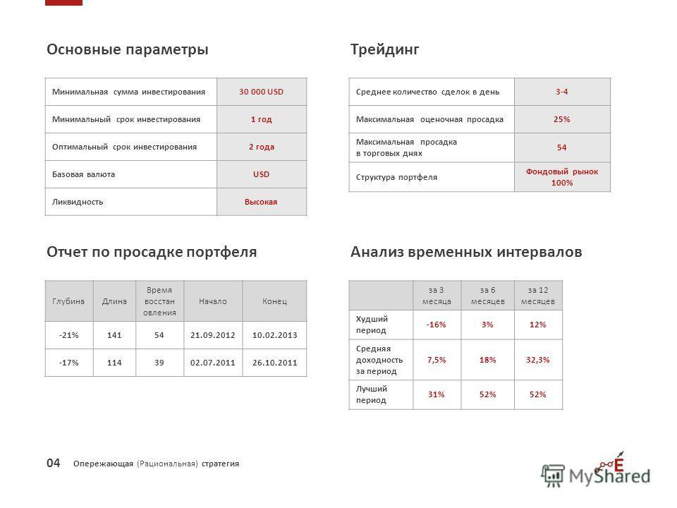 Опережающая (Рациональная) стратегия Основные параметры Минимальная сумма инвестирования30 000 USD Минимальный срок инвестирования1 год Оптимальный срок инвестирования2 года Базовая валютаUSD ЛиквидностьВысокая Среднее количество сделок в день3-4 Мак