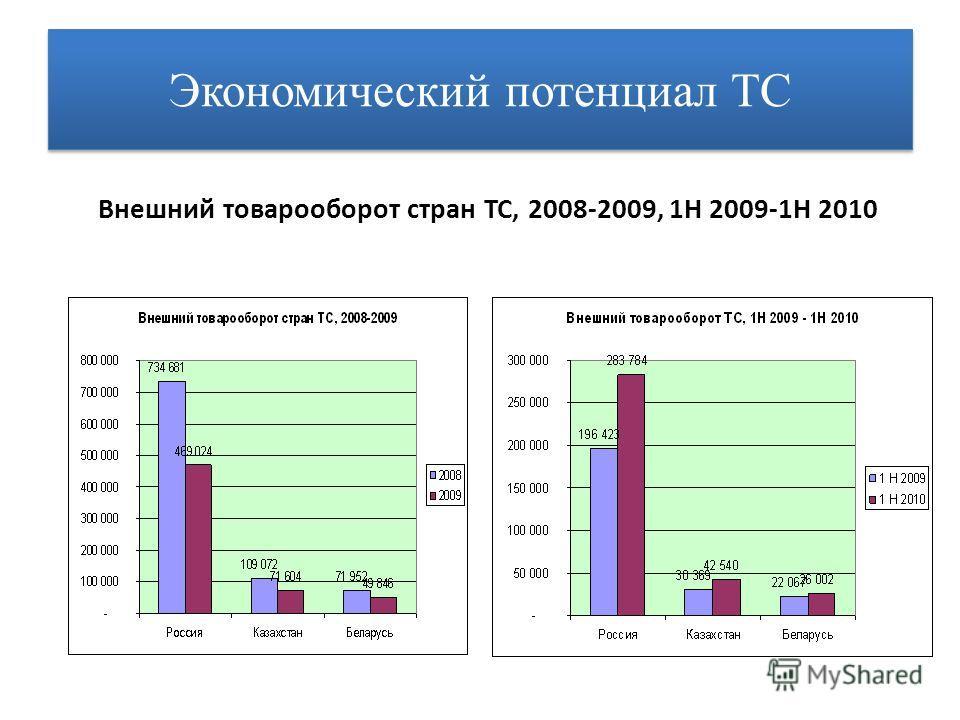 Экономический потенциал ТС Внешний товарооборот стран ТС, 2008-2009, 1H 2009-1H 2010