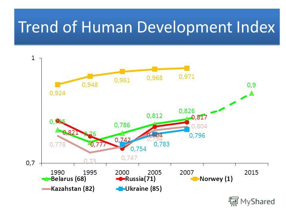 Trend of Human Development Index