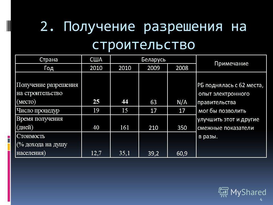 2. Получение разрешения на строительство 4
