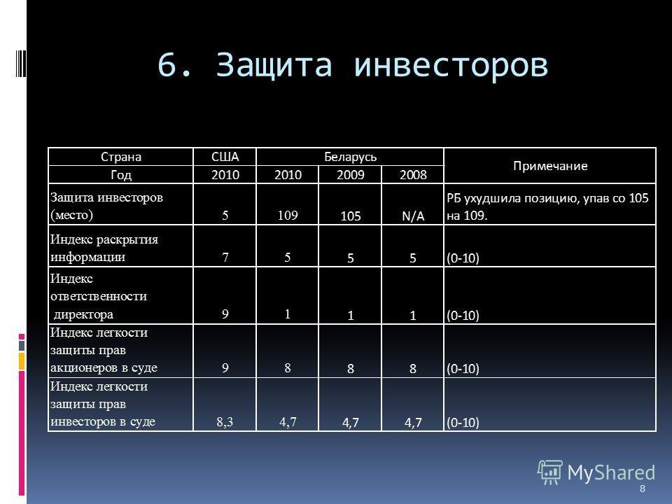 6. Защита инвесторов 8