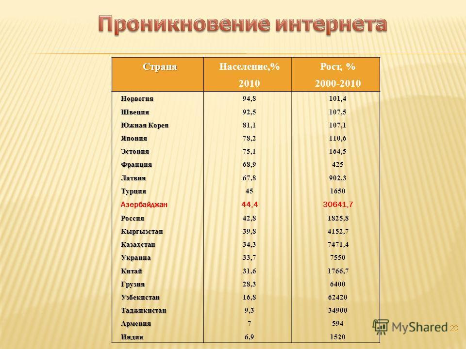 СтранаНаселение,%Рост, % 20102000-2010 Норвегия94,8101,4 Швеция92,5107,5 Южная Корея 81,1107,1 Япония78,2110,6 Эстония75,1164,5 Франция68,9425 Латвия67,8902,3 Турция451650 Азербайджан44,430641,7 Россия42,81825,8 Кыргызстан39,84152,7 Казахстан34,37471