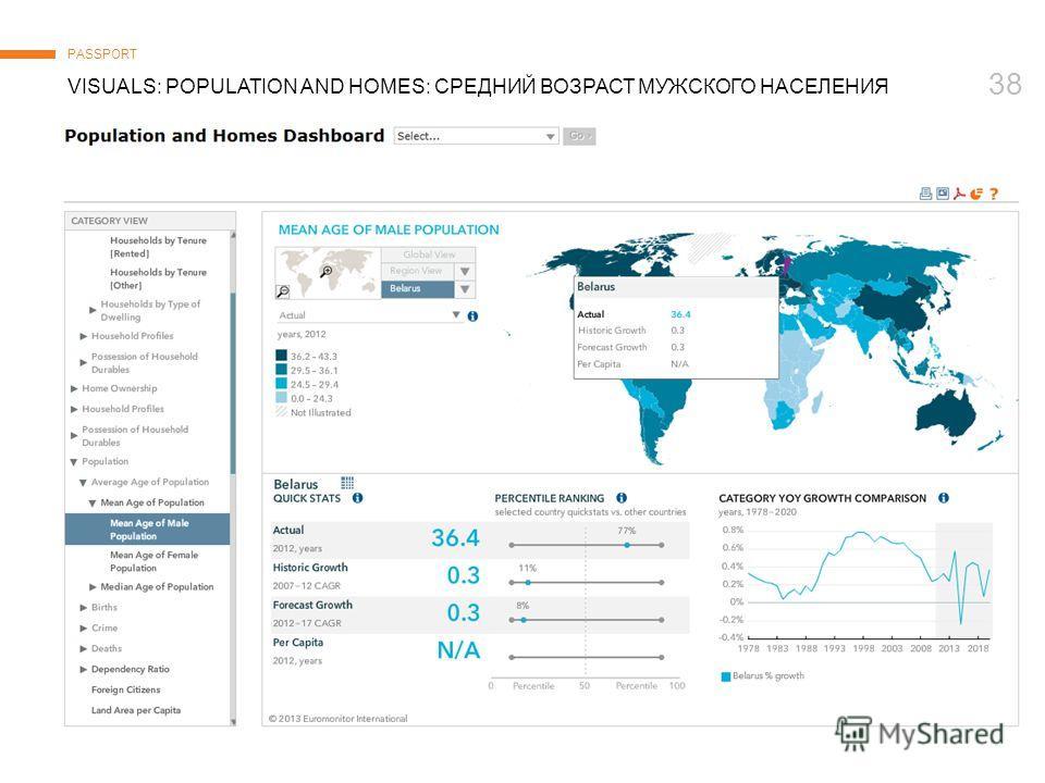 © Euromonitor International 38 VISUALS: POPULATION AND HOMES: СРЕДНИЙ ВОЗРАСТ МУЖСКОГО НАСЕЛЕНИЯ PASSPORT