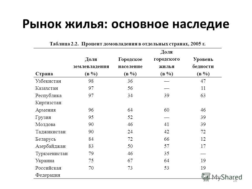 Рынок жилья: основное наследие Таблица 2.2. Процент домовладения в отдельных странах, 2005 г. Страна Доля землевладения (в %) Городское население (в %) Доля городского жилья (в %) Уровень бедности (в %) Узбекистан983647 Казахстан975611 Республика Кир
