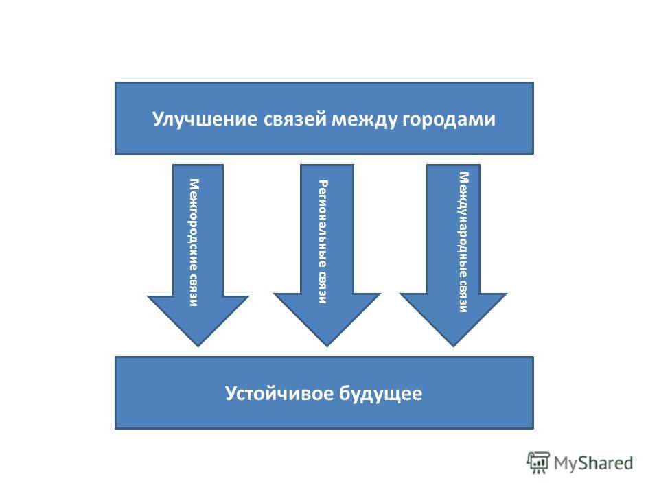 Улучшение связей между городами Устойчивое будущее Межгородские связи Региональные связи Международные связи
