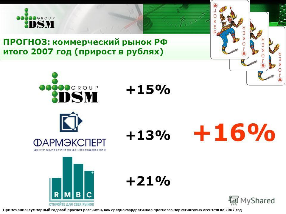 ДСМ+15% Фармэксперт+13% РМБС+21% ПРОГНОЗ: коммерческий рынок РФ итого 2007 год (прирост в рублях) +16% Примечание: суммарный годовой прогноз рассчитан, как среднеквардратичное прогнозов маркетинговых агентств на 2007 год