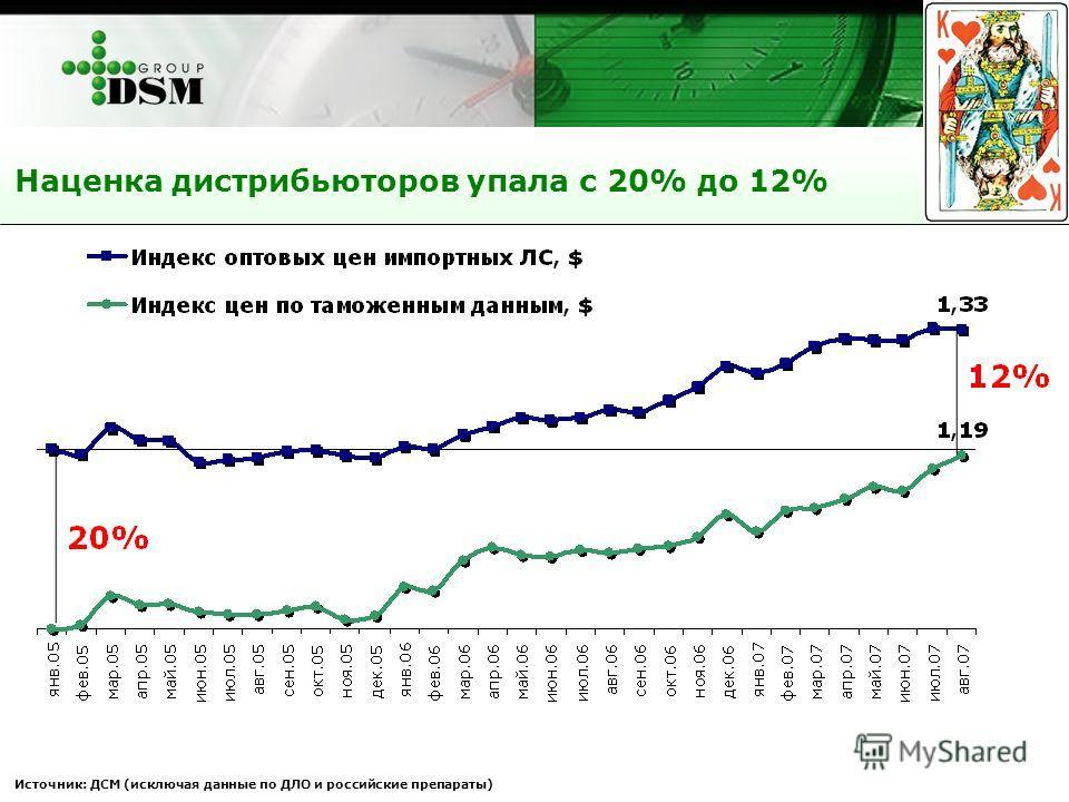 Источник: ДСМ (исключая данные по ДЛО и российские препараты) Наценка дистрибьюторов упала с 20% до 12%