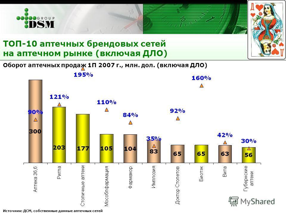 ТОП-10 аптечных брендовых сетей на аптечном рынке (включая ДЛО) Оборот аптечных продаж 1П 2007 г., млн. дол. (включая ДЛО) Источник: ДСМ, собственные данные аптечных сетей