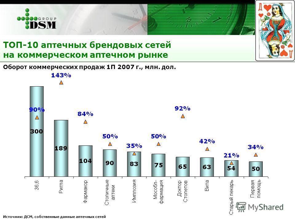 Оборот коммерческих продаж 1П 2007 г., млн. дол. Источник: ДСМ, собственные данные аптечных сетей ТОП-10 аптечных брендовых сетей на коммерческом аптечном рынке
