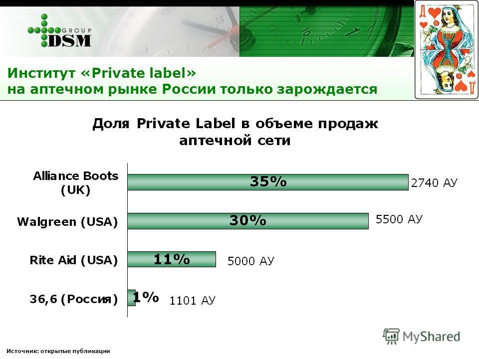 Источник: открытые публикации Институт «Private label» на аптечном рынке России только зарождается