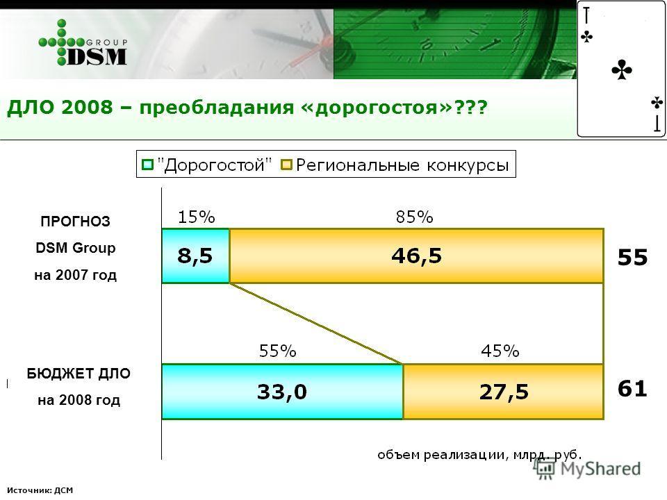ДЛО 2008 – преобладания «дорогостоя»??? Источник: ДСМ ПРОГНОЗ DSM Group на 2007 год БЮДЖЕТ ДЛО на 2008 год 55 61