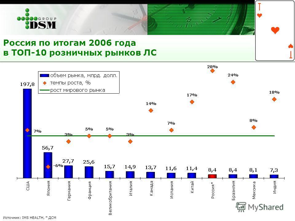 Россия по итогам 2006 года в ТОП-10 розничных рынков ЛС Источник: IMS HEALTH, * ДСМ
