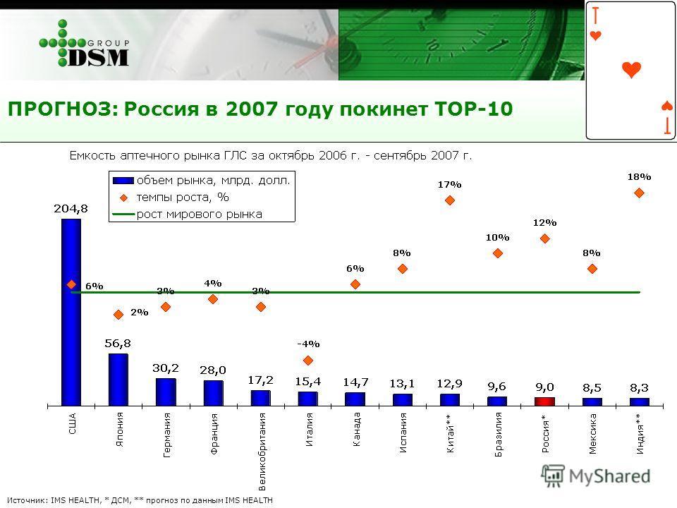 ПРОГНОЗ: Россия в 2007 году покинет ТОР-10 Источник: IMS HEALTH, * ДСМ, ** прогноз по данным IMS HEALTH