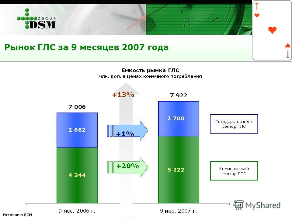 Рынок ГЛС за 9 месяцев 2007 года Источник: ДСМ