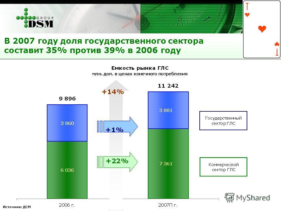 В 2007 году доля государственного сектора составит 35% против 39% в 2006 году Источник: ДСМ