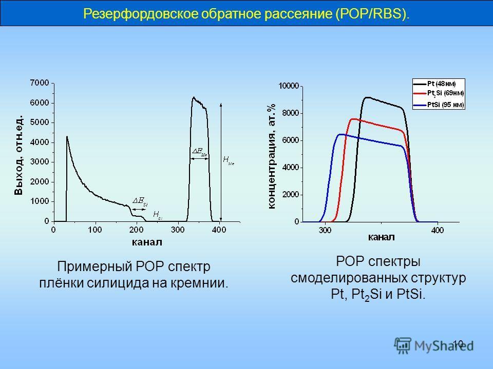 10 Резерфордовское обратное рассеяние (РОР/RBS). РОР спектры смоделированных структур Pt, Pt 2 Si и PtSi. Примерный РОР спектр плёнки силицида на кремнии.