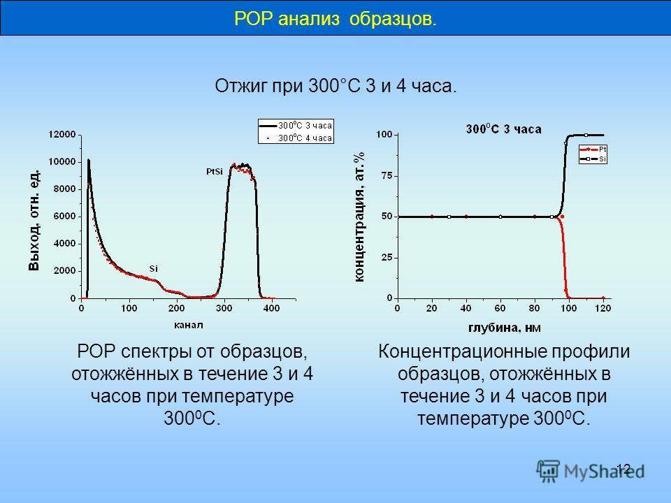 12 РОР анализ образцов. Отжиг при 300°C 3 и 4 часа. РОР спектры от образцов, отожжённых в течение 3 и 4 часов при температуре 300 0 С. Концентрационные профили образцов, отожжённых в течение 3 и 4 часов при температуре 300 0 С.