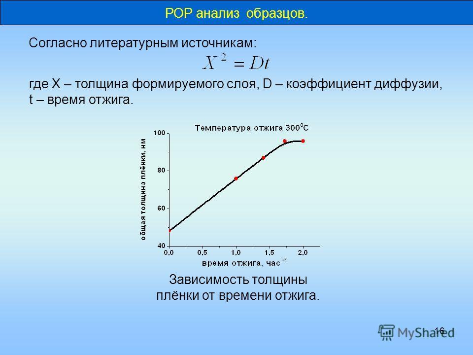 16 Согласно литературным источникам: где X – толщина формируемого слоя, D – коэффициент диффузии, t – время отжига. Зависимость толщины плёнки от времени отжига. РОР анализ образцов.