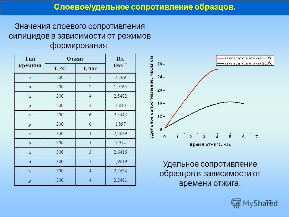 22 Тип кремния ОтжигRs, Ом/ T, °Ct, час n20022,769 p20021,9763 n20042,5482 p20041,846 n20062,3443 p20061,897 n30012,2849 p30011,914 n30032,6416 p30031,9819 n30042,7634 p30042,2481 Значения слоевого сопротивления силицидов в зависимости от режимов фор