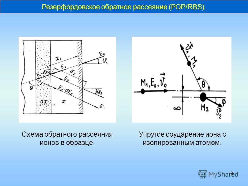 8 Резерфордовское обратное рассеяние (РОР/RBS). Схема обратного рассеяния ионов в образце. Упругое соударение иона с изолированным атомом.