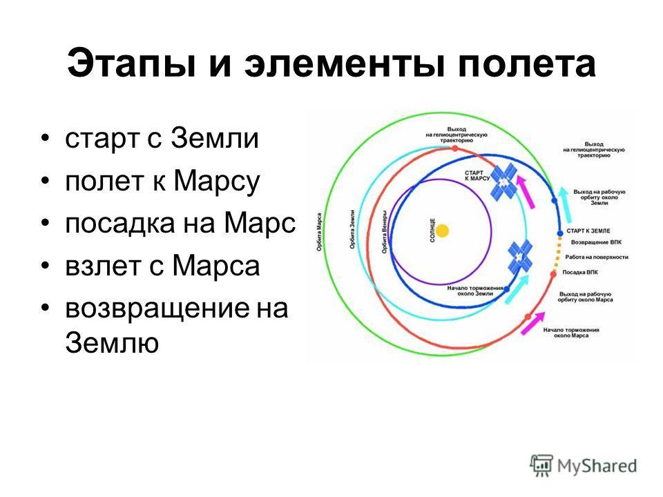 Этапы и элементы полета старт с Земли полет к Марсу посадка на Марс взлет с Марса возвращение на Землю