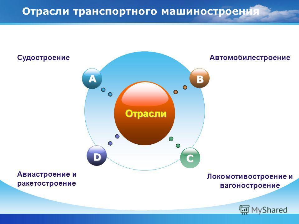 Отрасли транспортного машиностроения Отрасли B D C A Судостроение Локомотивостроение и вагоностроение Автомобилестроение Авиастроение и ракетостроение
