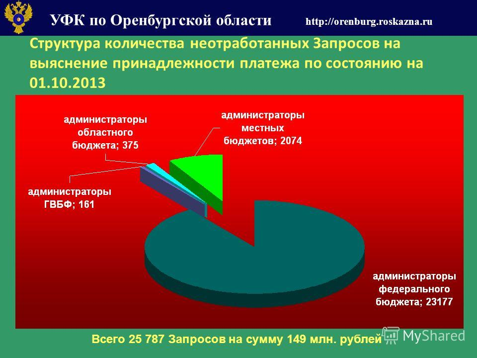 УФК по Оренбургской области http://orenburg.roskazna.ru Структура количества неотработанных Запросов на выяснение принадлежности платежа по состоянию на 01.10.2013 Всего 25 787 Запросов на сумму 149 млн. рублей