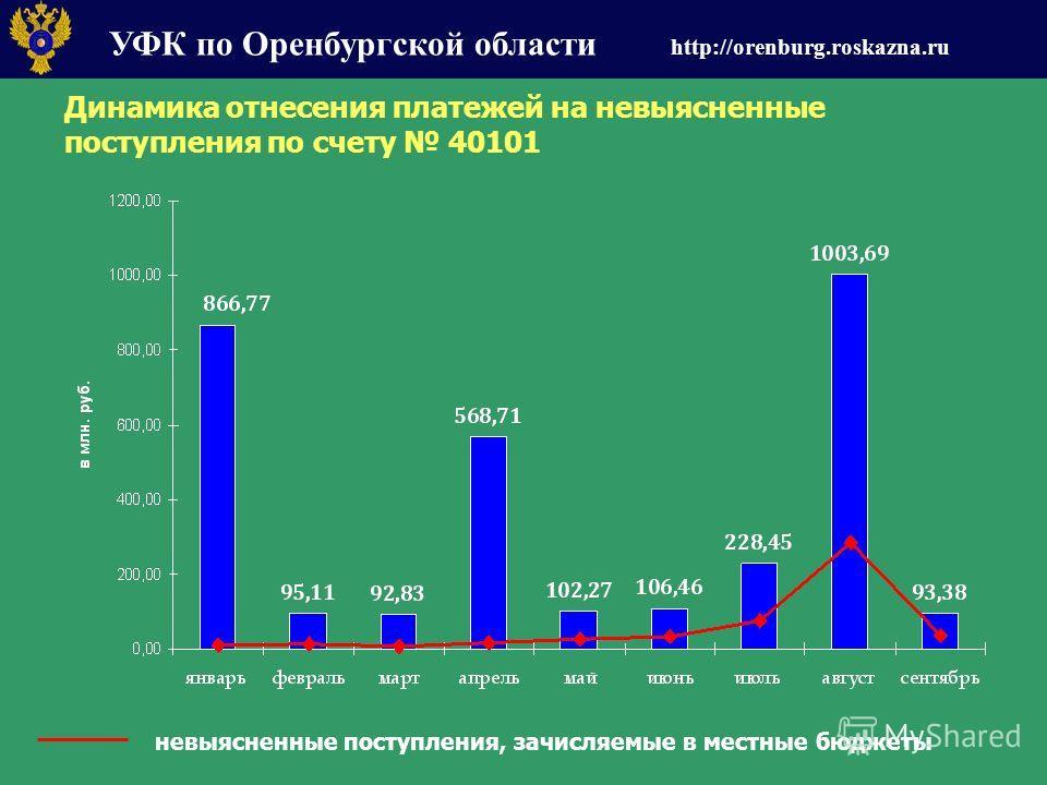 УФК по Оренбургской области http://orenburg.roskazna.ru Динамика отнесения платежей на невыясненные поступления по счету 40101 невыясненные поступления, зачисляемые в местные бюджеты