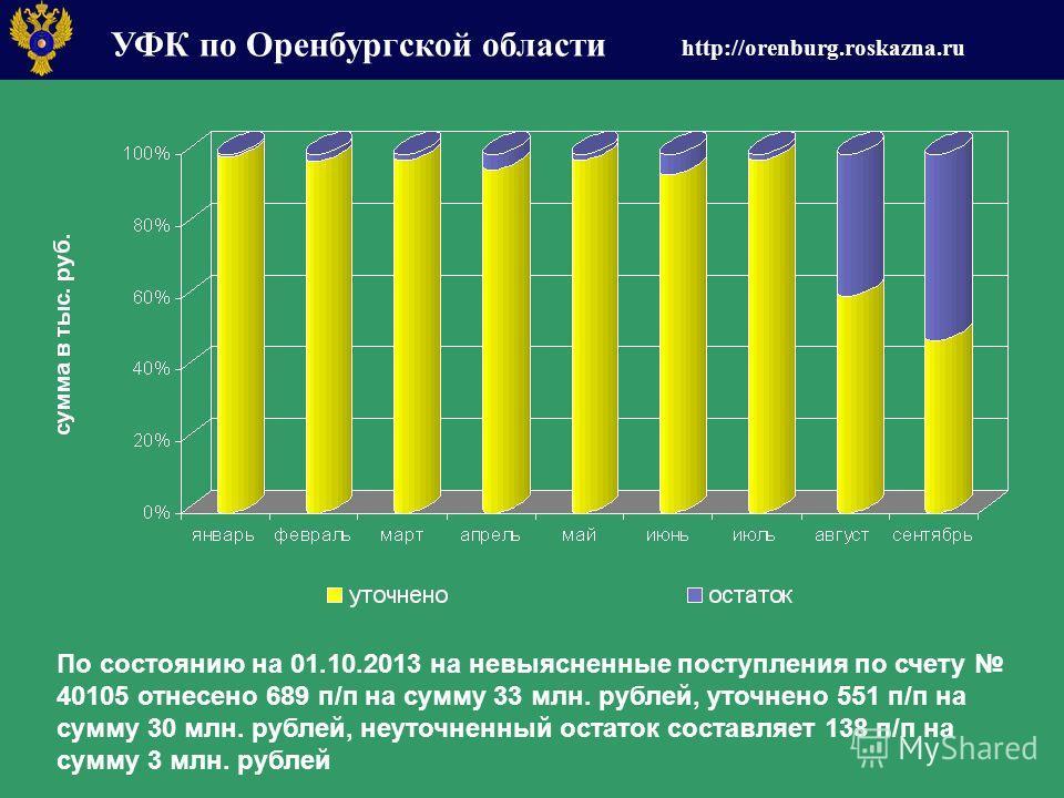 УФК по Оренбургской области http://orenburg.roskazna.ru По состоянию на 01.10.2013 на невыясненные поступления по счету 40105 отнесено 689 п/п на сумму 33 млн. рублей, уточнено 551 п/п на сумму 30 млн. рублей, неуточненный остаток составляет 138 п/п