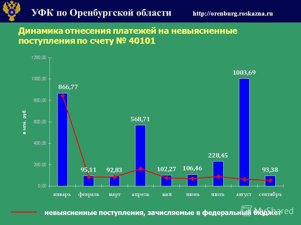 УФК по Оренбургской области http://orenburg.roskazna.ru Динамика отнесения платежей на невыясненные поступления по счету 40101 невыясненные поступления, зачисляемые в федеральный бюджет