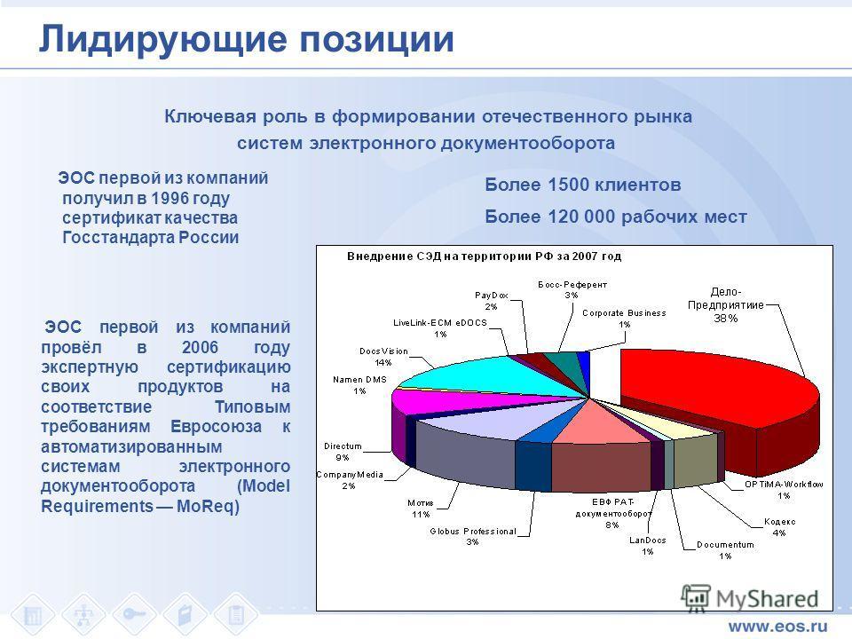 Лидирующие позиции ЭОС первой из компаний получил в 1996 году сертификат качества Госстандарта России ЭОС первой из компаний провёл в 2006 году экспертную сертификацию своих продуктов на соответствие Типовым требованиям Евросоюза к автоматизированным