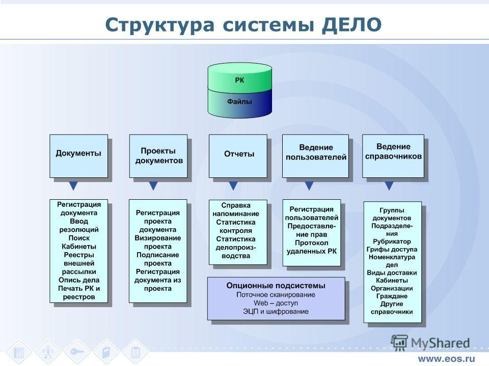Структура системы ДЕЛО